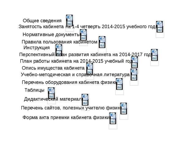 Занятость кабинета на 1-4 четверть 2014-2015 учебного года Общие сведения Нор...