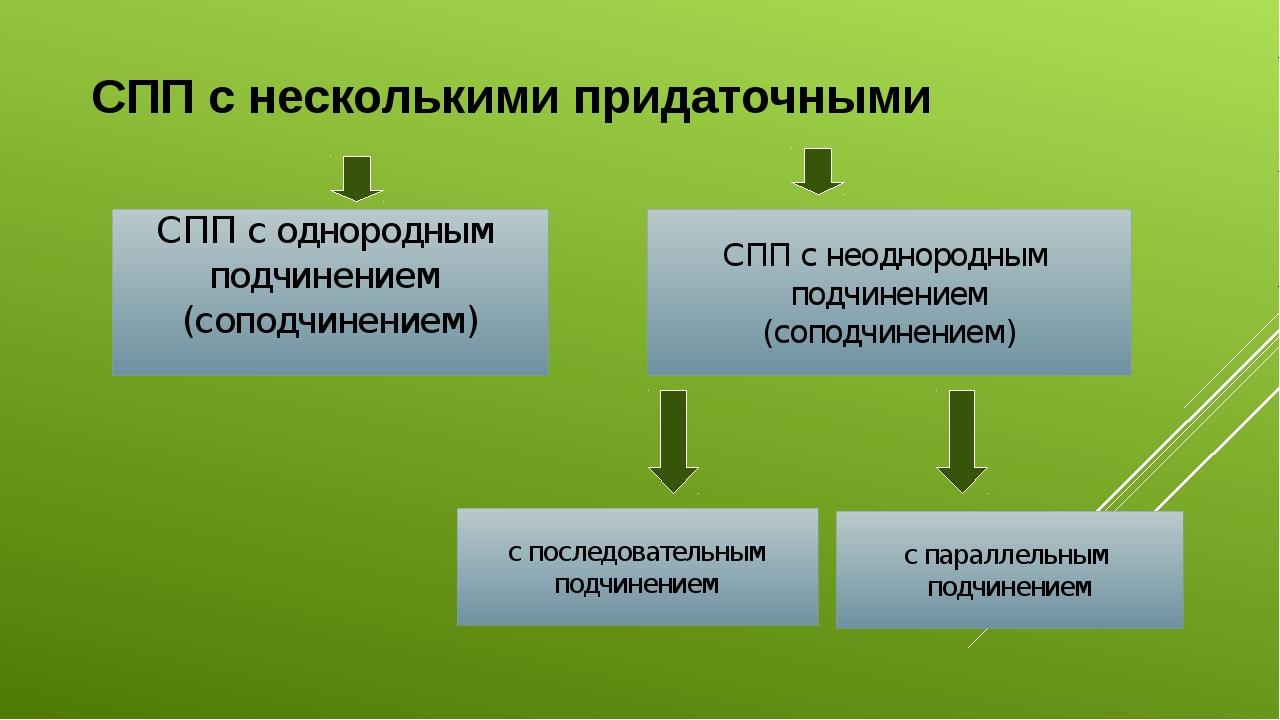 СПП с несколькими придаточными СПП с однородным подчинением (соподчинением)...