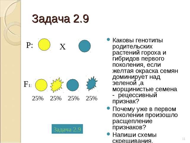 Задача 2.9 Каковы генотипы родительских растений гороха и гибридов первого по...
