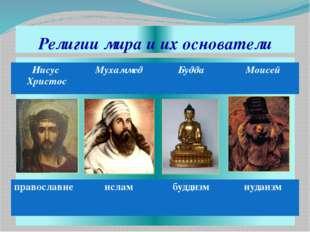 Религии мира и их основатели православие ислам буддизм иудаизм Иисус Христос