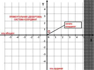 ось абсцисс ось ординат Y ПРЯМОУГОЛЬНАЯ (ДЕКАРТОВА) СИСТЕМА КООРДИНАТ О X на