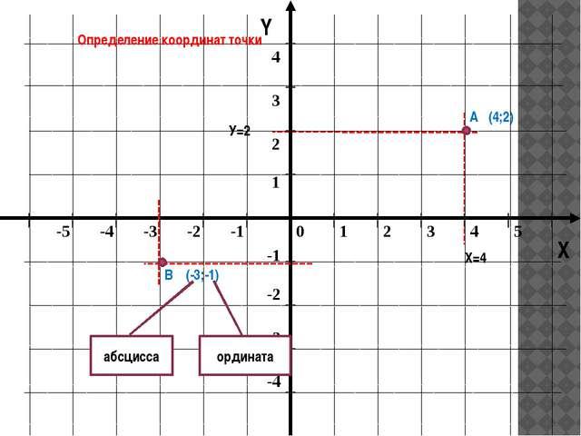 Y X Определение координат точки А (4;2) В (-3;-1) абсцисса ордината Х=4 У=2...