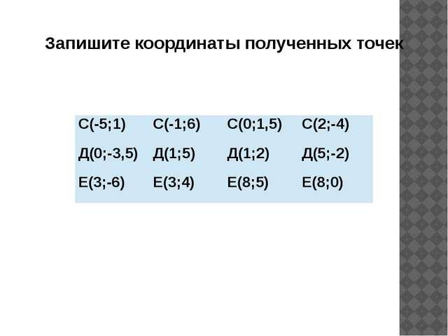 Запишите координаты полученных точек С(-5;1) С(-1;6) С(0;1,5) С(2;-4) Д(0;-3,...