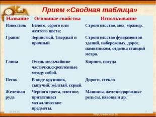 Прием «Сводная таблица» * * НазваниеОсновные свойстваИспользование Известня