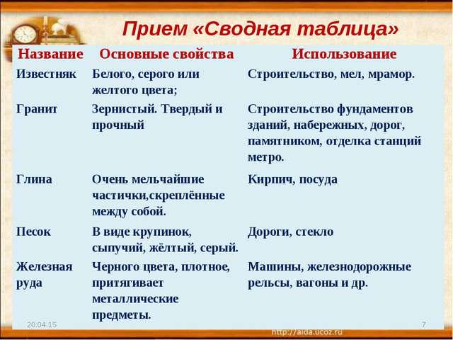 Прием «Сводная таблица» * * НазваниеОсновные свойстваИспользование Известня...