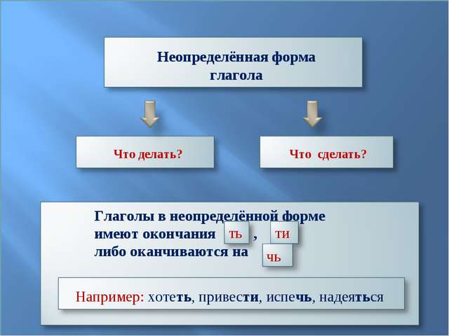 Неопределённая форма глагола Что делать? Что сделать? Глаголы в неопределённо...