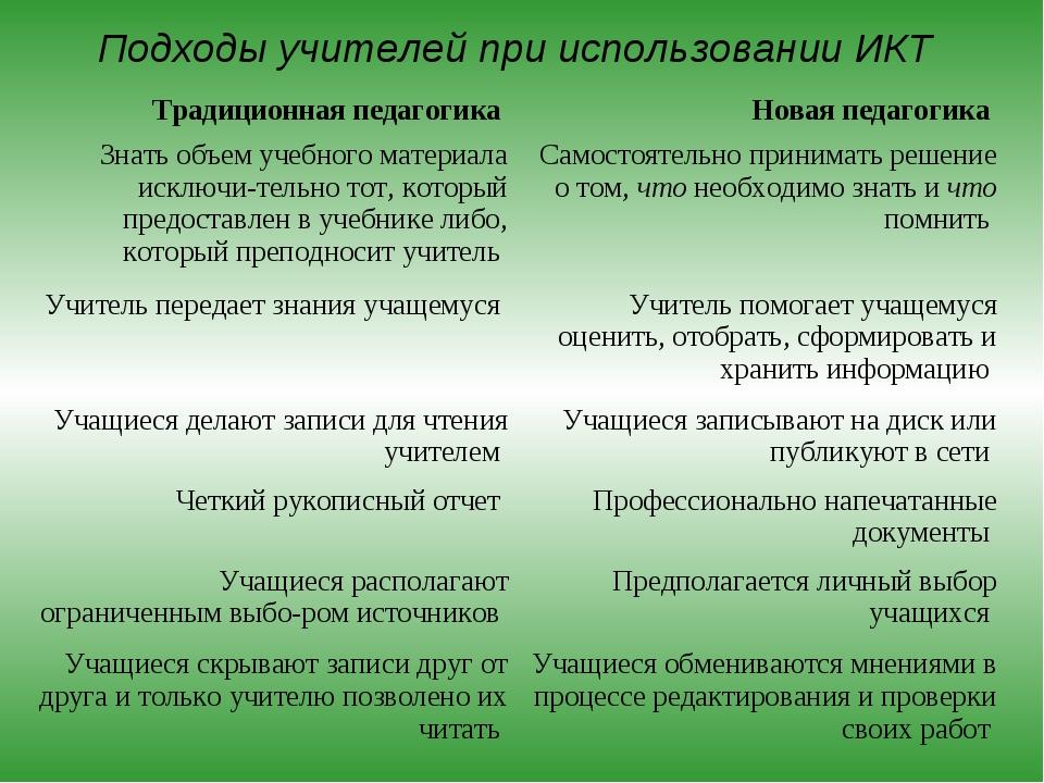 Подходы учителей при использовании ИКТ Традиционная педагогика Новая педагог...