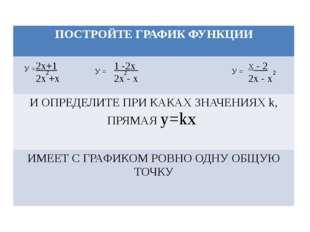 У = 2х+1 2х +х 2 1 -2х 2х - х У = У = Х - 2 2х - х 2 2 ПОСТРОЙТЕ ГРАФИК ФУНКЦ