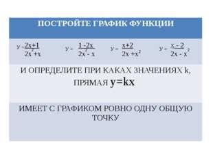 У = 2х+1 2х +х 2 1 -2х 2х - х У = У = У = Х - 2 2х - х х+2 2х +х 2 2 2 ПОСТРО