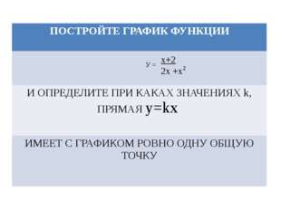 У = х+2 2х +х 2 ПОСТРОЙТЕ ГРАФИК ФУНКЦИИ И ОПРЕДЕЛИТЕ ПРИ КАКАХ ЗНАЧЕНИЯХk, П
