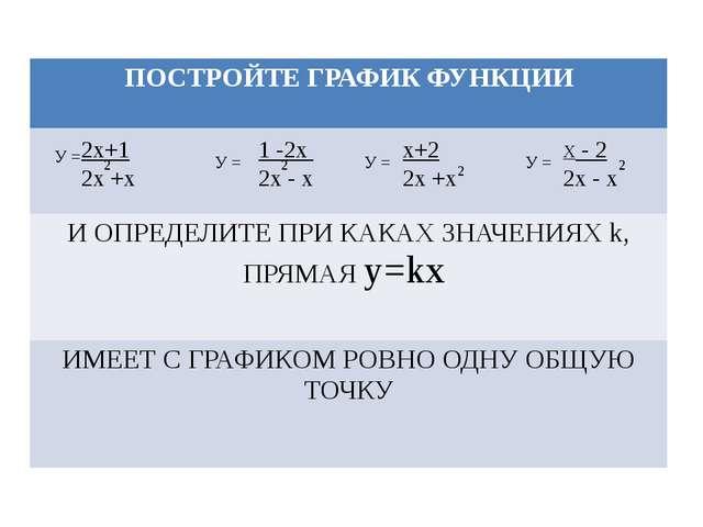 У = 2х+1 2х +х 2 1 -2х 2х - х У = У = У = Х - 2 2х - х х+2 2х +х 2 2 2 ПОСТРО...