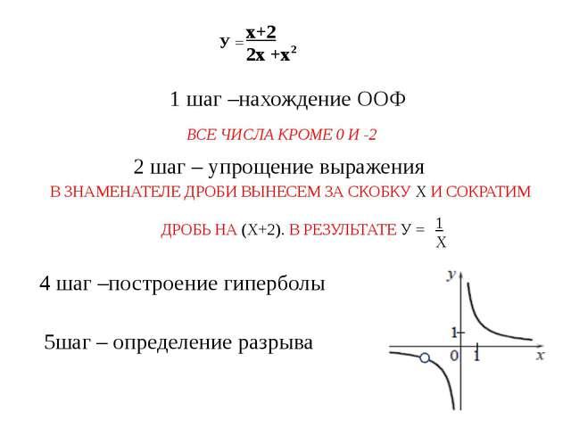 1 шаг –нахождение ООФ х+2 2х +х У = 2 В ЗНАМЕНАТЕЛЕ ДРОБИ ВЫНЕСЕМ ЗА СКОБКУ...