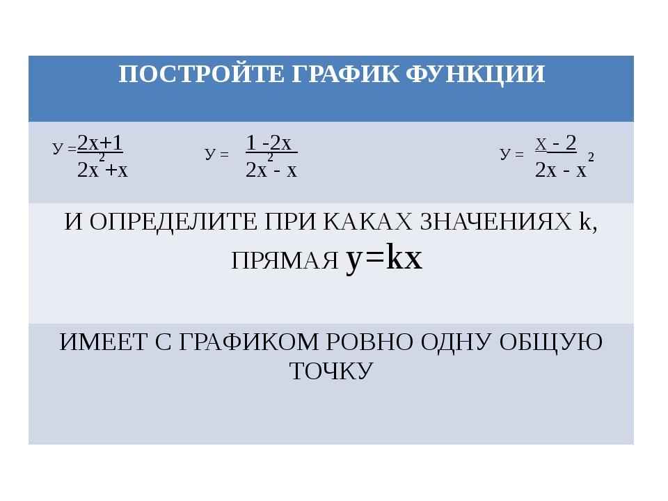 У = 2х+1 2х +х 2 1 -2х 2х - х У = У = Х - 2 2х - х 2 2 ПОСТРОЙТЕ ГРАФИК ФУНКЦ...