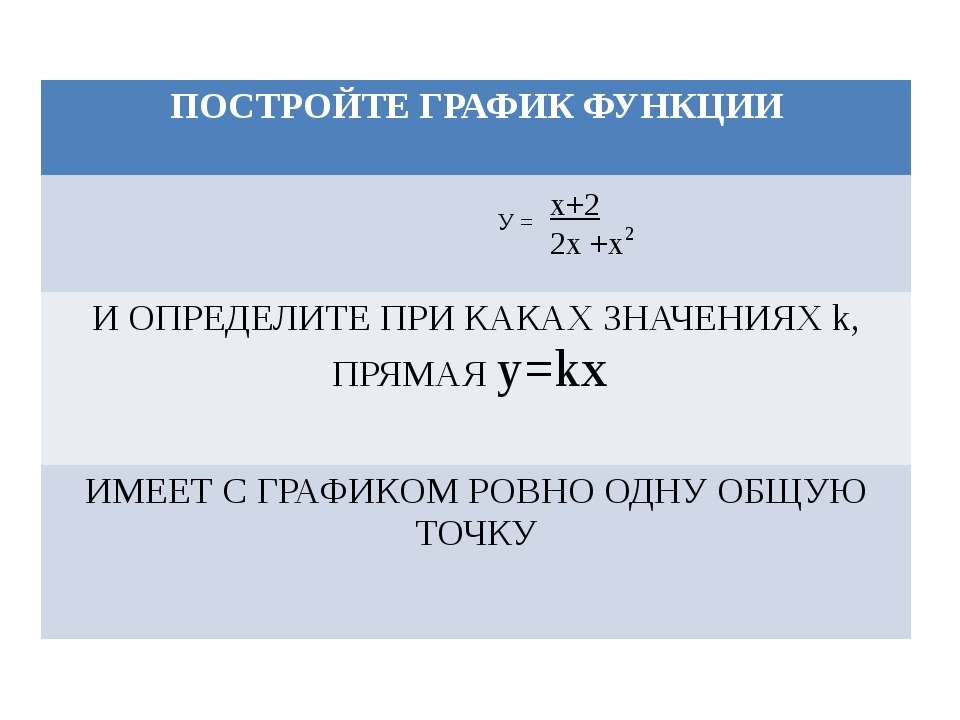 У = х+2 2х +х 2 ПОСТРОЙТЕ ГРАФИК ФУНКЦИИ И ОПРЕДЕЛИТЕ ПРИ КАКАХ ЗНАЧЕНИЯХk, П...