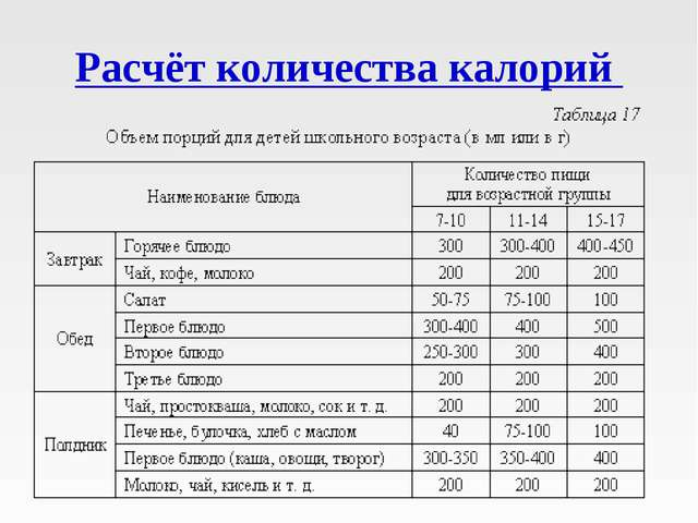 Расчёт количества калорий