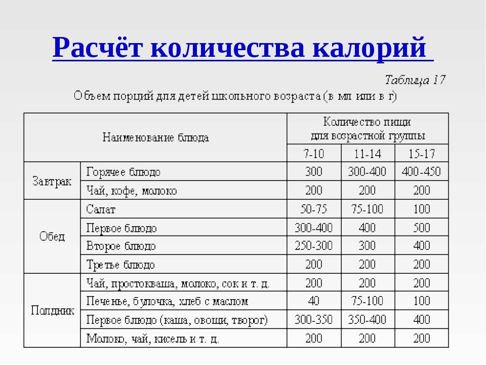 Расчет подсчет калорий Таблица калорий