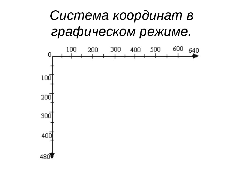 Система координат в графическом режиме.