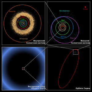 http://upload.wikimedia.org/wikipedia/commons/thumb/3/3e/Oort_cloud_Sedna_orbit_ru.svg/300px-Oort_cloud_Sedna_orbit_ru.svg.png