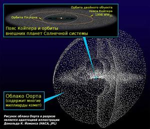 http://upload.wikimedia.org/wikipedia/commons/thumb/6/62/Kuiper_oort_ru.png/300px-Kuiper_oort_ru.png