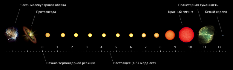 http://upload.wikimedia.org/wikipedia/commons/thumb/9/96/Solar_evolution_ru.png/780px-Solar_evolution_ru.png