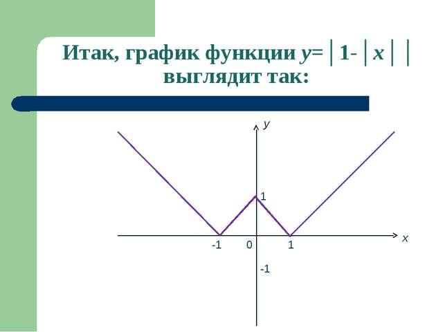 Итак, график функции y=│1-│x││ выглядит так: x 0 -1 1 -1 1 y