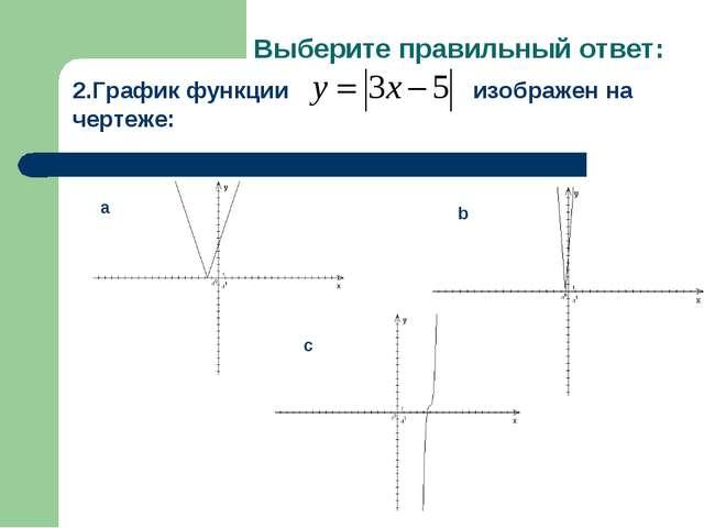 Выберите правильный ответ: 2.График функции изображен на чертеже: a b c