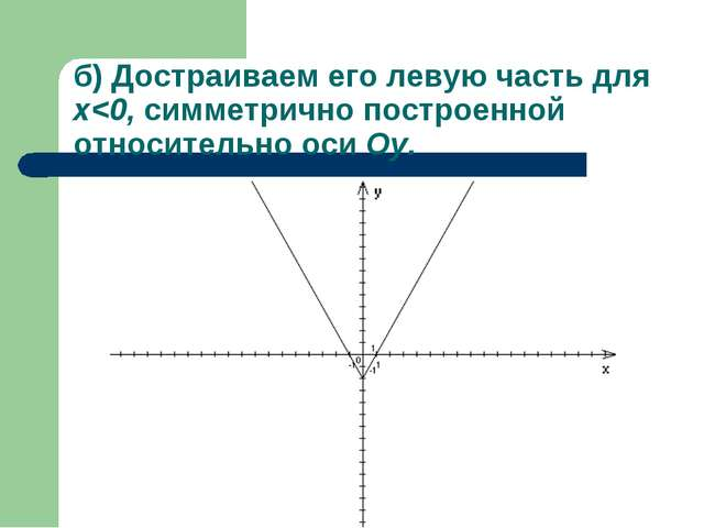 б) Достраиваем его левую часть для x