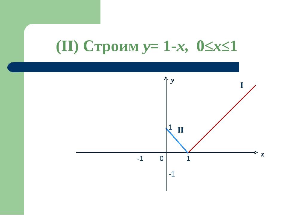 x 0 -1 1 -1 1 y I II (II) Строим y= 1-x, 0≤x≤1