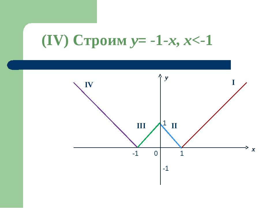 x 0 -1 1 -1 1 y I II III IV (IV) Строим y= -1-x, x