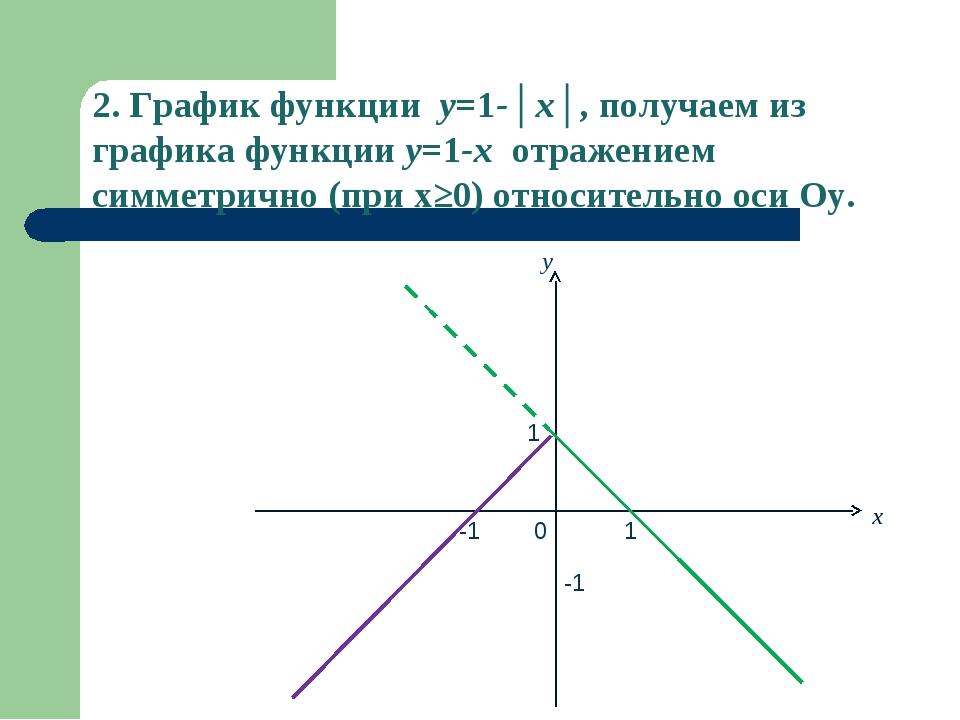 x y 0 -1 1 -1 1 2. График функции y=1-│x│, получаем из графика функции y=1-x...