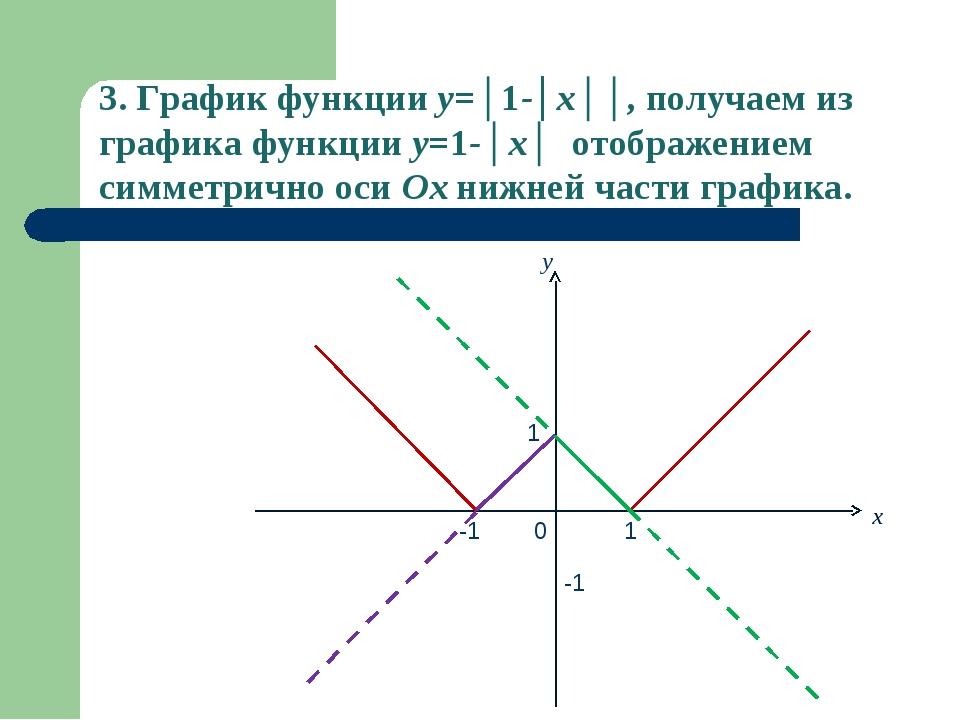 x y 0 -1 1 -1 1 3. График функции y=│1-│x││, получаем из графика функции y=1-...