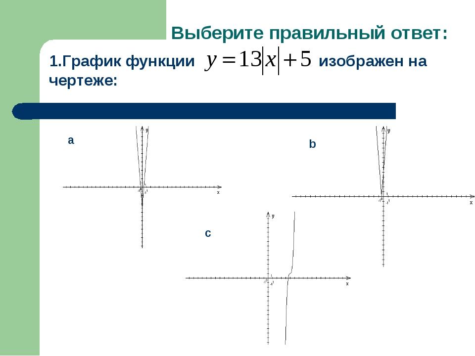 Выберите правильный ответ: 1.График функции изображен на чертеже: a b c