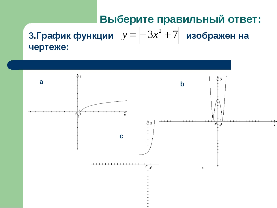 Выберите правильный ответ: 3.График функции изображен на чертеже: a b c