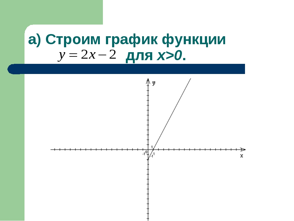 а) Строим график функции для x>0.