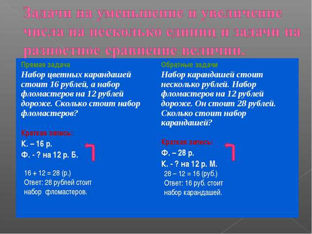 16 + 12 = 28 (р.) Ответ: 28 рублей стоит набор фломастеров. 28 – 12 = 16 (руб...