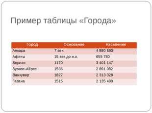 Пример таблицы «Города» Автор: Скиданова Е.А., учитель информатики ГБОУ СОШ №