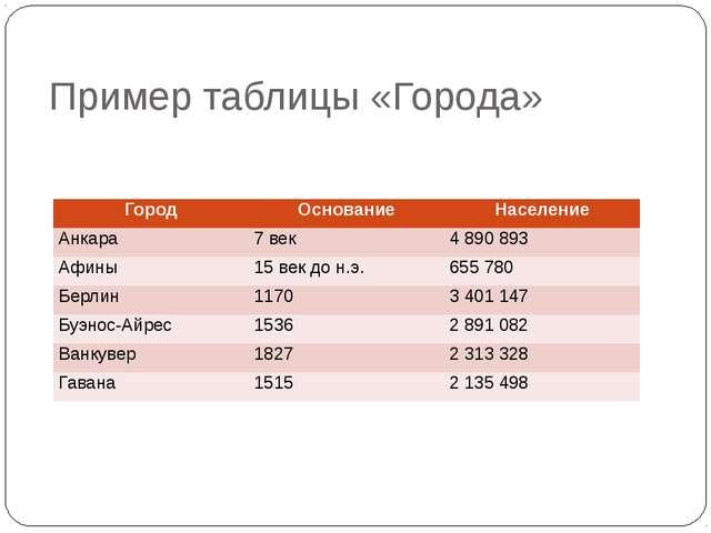 Пример таблицы «Города» Автор: Скиданова Е.А., учитель информатики ГБОУ СОШ №...