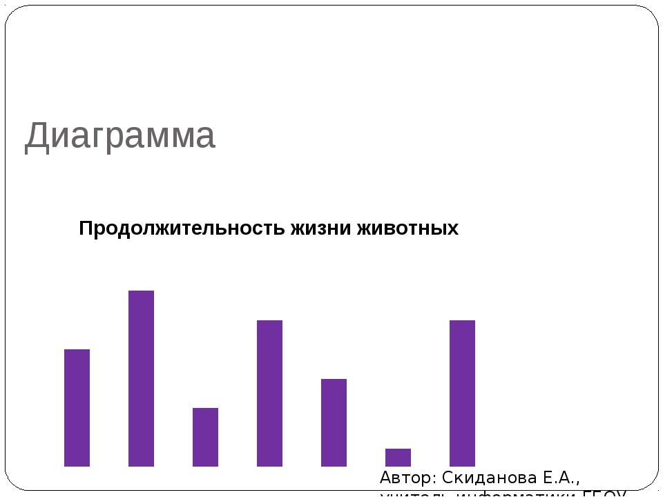 Диаграмма Автор: Скиданова Е.А., учитель информатики ГБОУ СОШ №1440, г. Москва