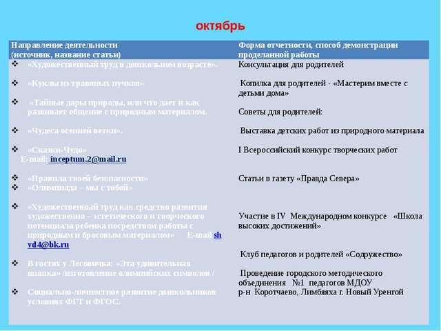 октябрь Направление деятельности (источник, название статьи) Форма отчетности...