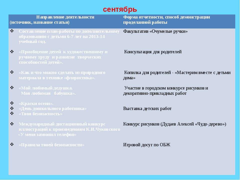сентябрь Направление деятельности (источник, название статьи) Форма отчетност...