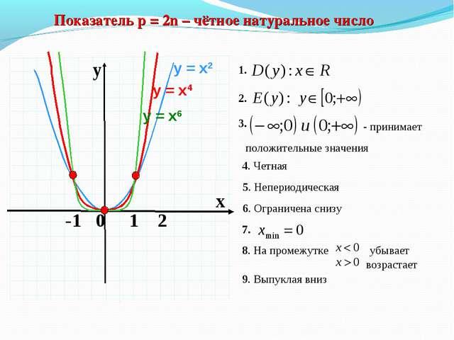 Показатель p = 2n – чётное натуральное число