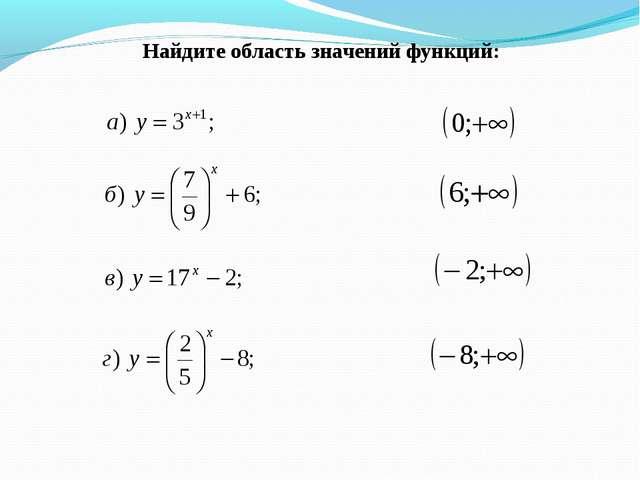 Найдите область значений функций: