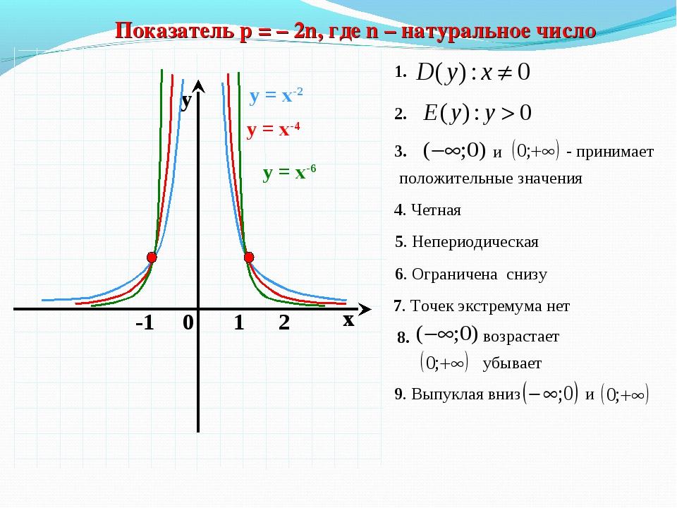 Показатель р = – 2n, где n – натуральное число 4. Четная 5. Непериодическая...