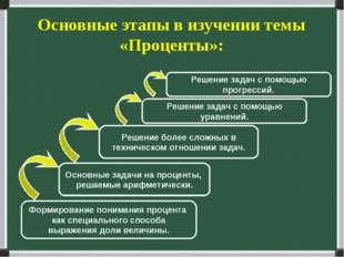 Основные этапы в изучении темы «Проценты»: Формирование понимания процента ка