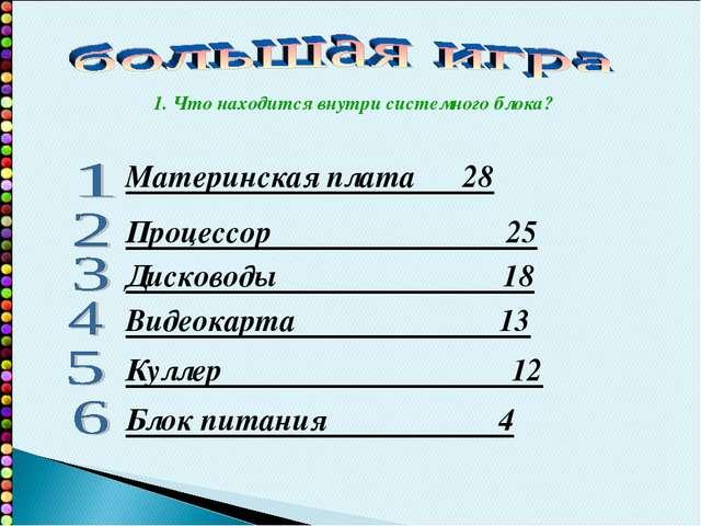 Материнская плата 28 Процессор 25 Дисководы 18 Видеокарта 13 Куллер 12 Блок п...