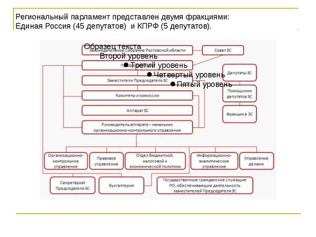 Региональный парламент представлен двумя фракциями: Единая Россия (45 депутат...