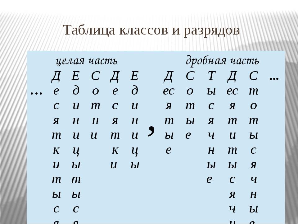 Работаем по учебнику Стр. 181 №1145 №1144