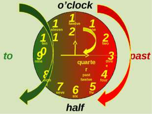 12 1 2 3 9 6 4 5 7 8 10 11 o'clock half past past to one two three twelve fo