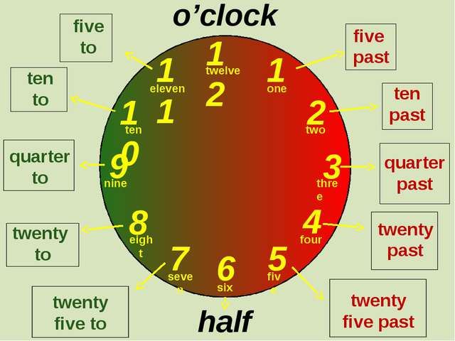 12 1 2 3 9 6 4 5 7 8 10 11 o'clock half past one two three twelve four five...