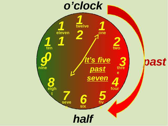12 1 2 3 9 6 4 5 7 8 10 11 o'clock half past past one two three twelve four...